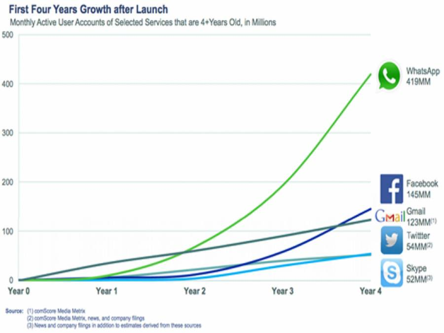 """فیس بک نے """"وٹس ایپ"""" خرید لیا"""