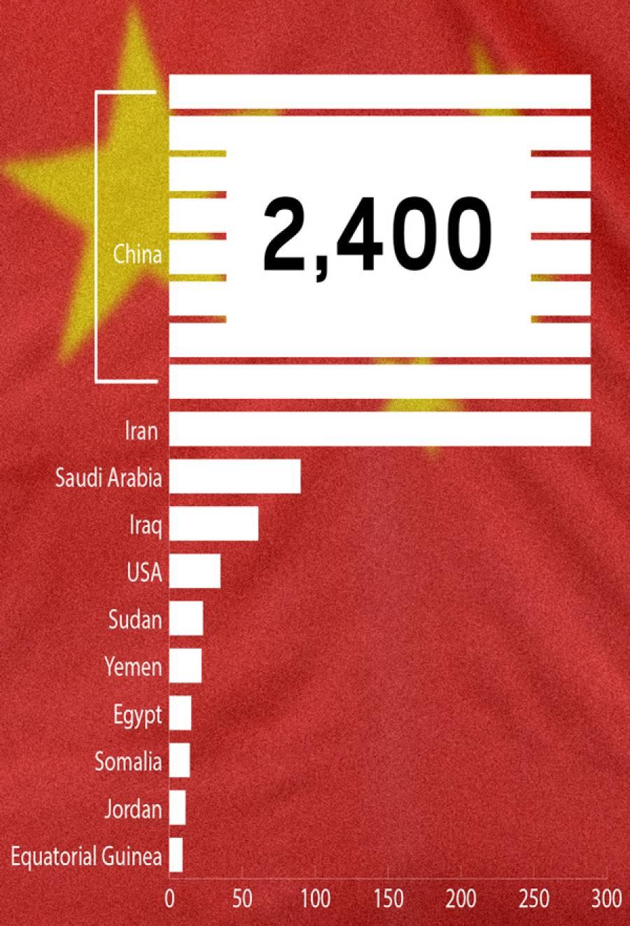 سب سے زیاد ہ پھانسیاں کس ملک میں دی جاتی ہیں ؟اعدادوشمار سامنے آ گئے