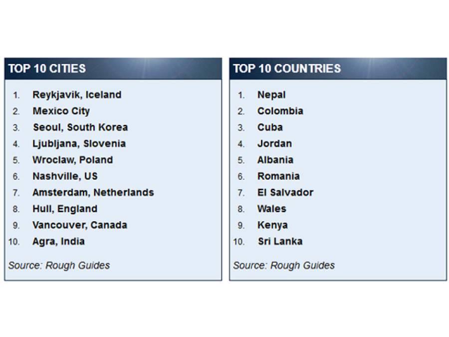 2016ءمیں سیر پر جانے کیلئے 10 بہترین شہروں اور ملکوں کا اعلان ہوگیا، آپ بھی جانئے