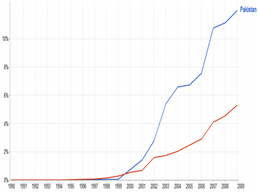 پاکستان میں ترقی کی جانب گامزن، شرح سالانہ5.07 فیصد رہنے کاامکان