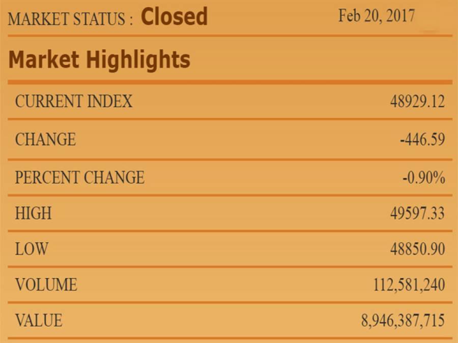 سٹاک مارکیٹ میں شدید مندی، 100 انڈیکس 446 پوائنٹس کی کمی کے بعد 48 ہزار 929 پوائنٹس پر آگیا