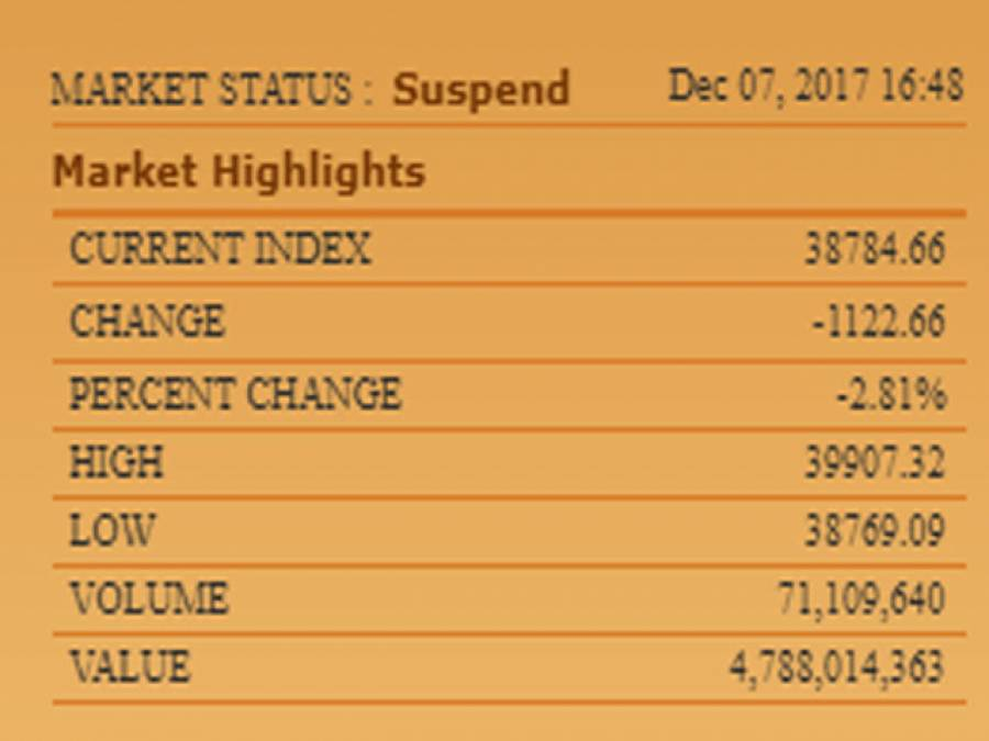 پاکستان سٹاک مارکیٹ میں شدید مندی کا رجحان ،100انڈیکس میں 1122پوائنٹس کی کمی