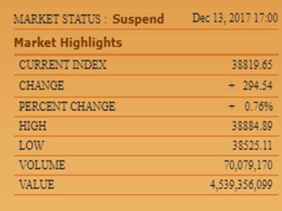 پاکستان سٹاک ایکسچینج میں مندی کا رجحان ،100انڈیکس میں 294پوائنٹس کی کمی