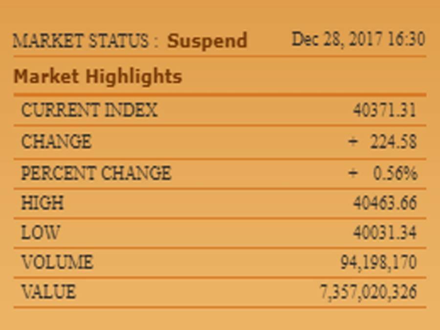 پاکستان سٹاک ایکسچینج میں مثبت رجحان ،100انڈیکس میں 224پوائنٹس کی بہتری