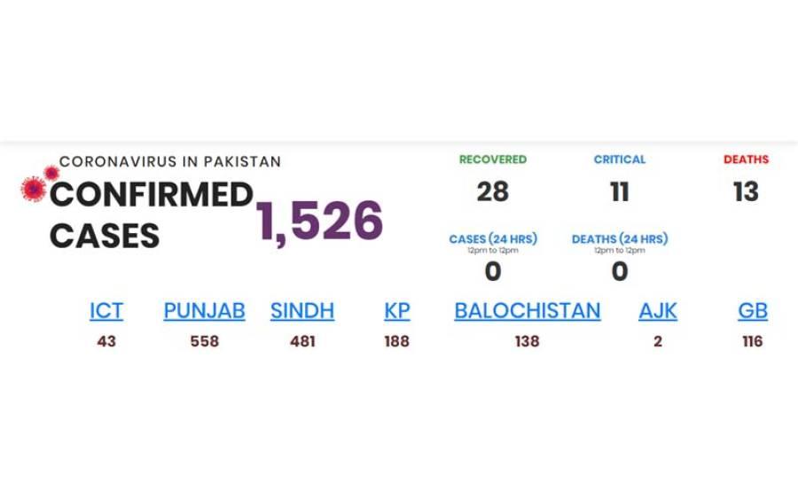 پاکستان میں کورونا وائرس کے کیسز کی تعداد میں اضافہ ، ایئر ٹریفک کے بعد سرحدیں بند کرنے کا فیصلہ ، بلوچستان نے قیدیوں کی سزاﺅں میں کمی کر دی
