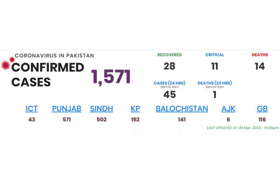 پاکستان میں کورونا کے کیسز میں ایک بار پھر اضافہ، ہلاکتیں بھی بڑھ گئیں
