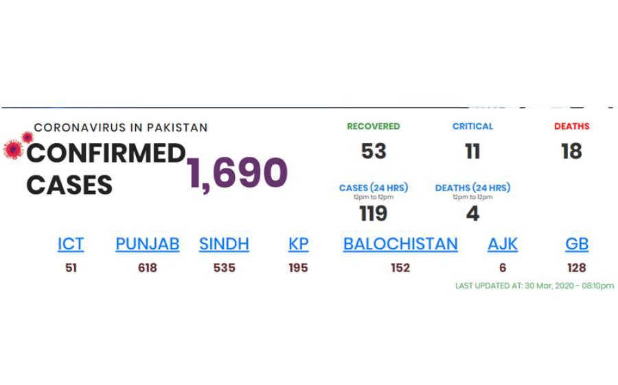 پاکستان میں کورونا وائرس کے مریضوں کی تعداد پھر بڑھ گئی