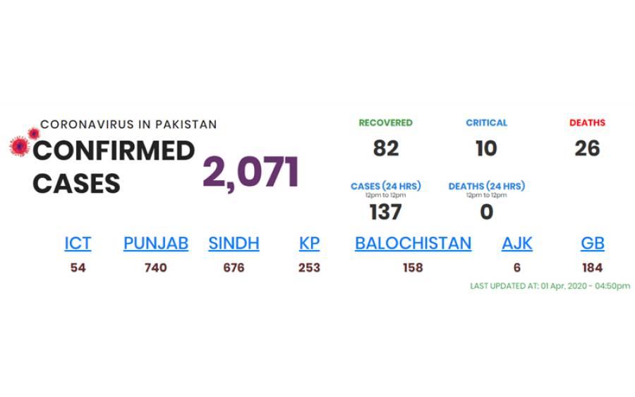 پاکستان میں کورونا وائرس کے کیسز کی تعداد میں ایک بار پھر اضافہ ہوگیا