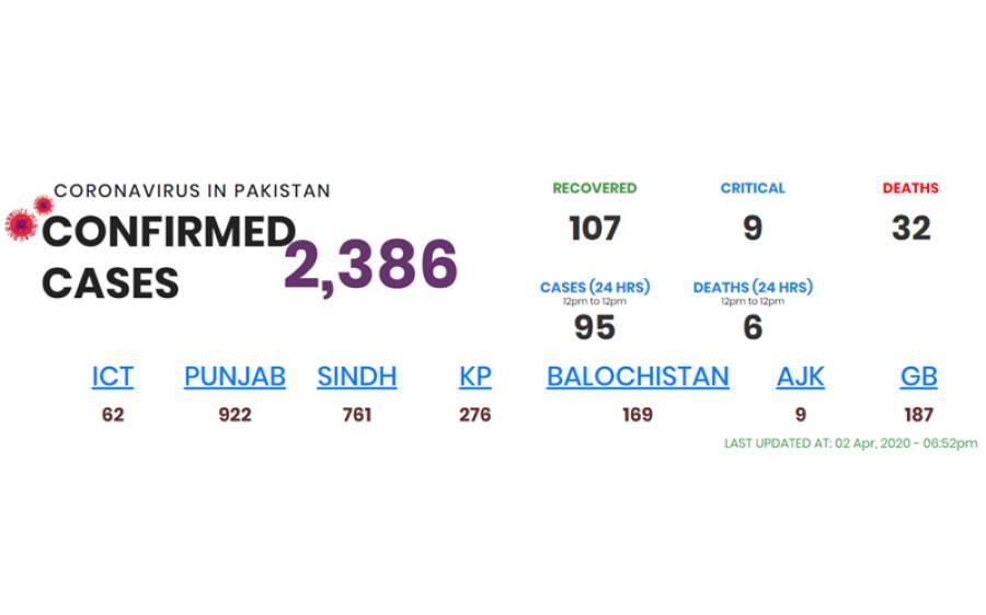 24 گھنٹے کے دوران پاکستان میں کورونا کے کیسزاور اموات میں ہوشربا اضافہ