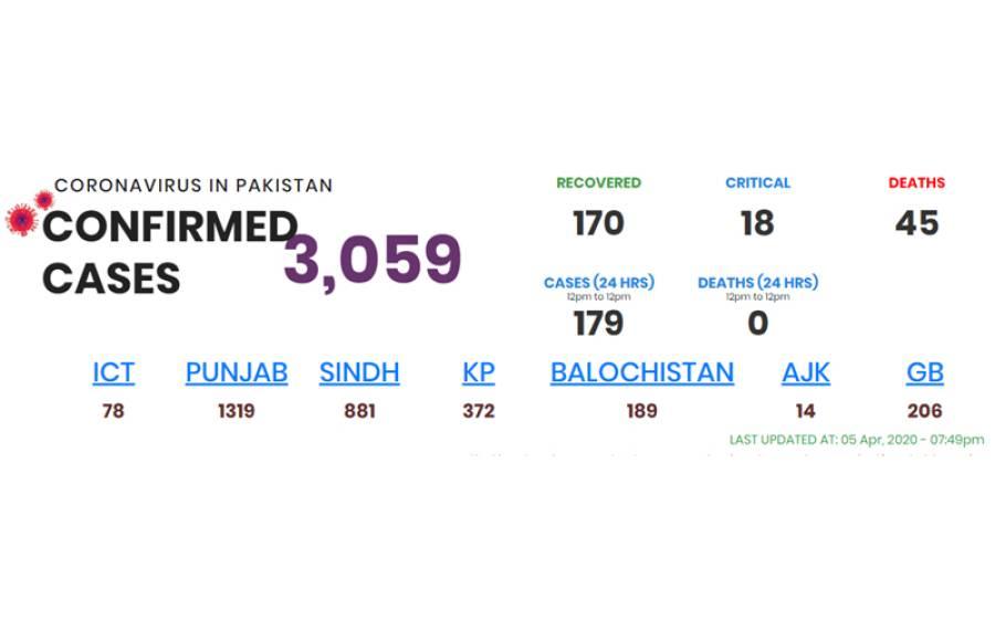 پاکستان میں کورونا وائرس کے مریضوں کی تعداد میں اضافہ، نئے اعداد و شمار جاری