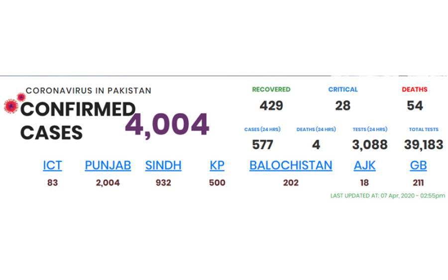 کورونا کا پھیلاؤ بڑھنے لگا، پاکستان میں مریضوں اور ہلاکتوں میں اضافہ ، ساری دنیا پریشانی میں مبتلا