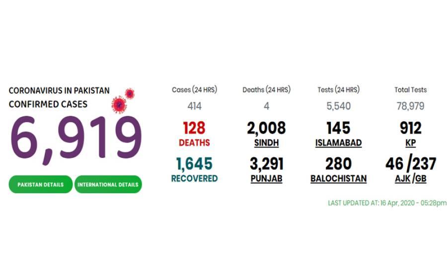 پاکستان میں کورونا کے کیسز6919 ، جاں بحق افراد کی تعداد 128 ہوگئی