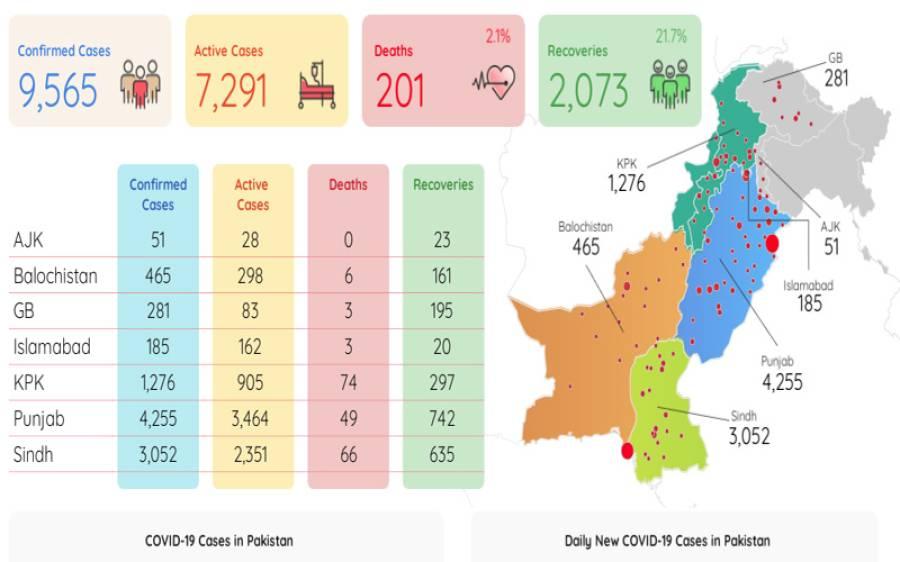کورونا وائرس کے وار تیز، پاکستان میں اموات میں اضافہ، امریکہ میں وائرس قابو سے باہر