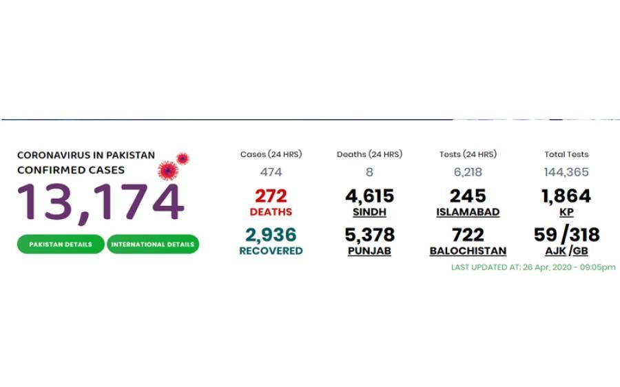 پاکستان میں کورونا کے مریض 13 ہزار سے بڑھ گئے، جاں بحق افراد کی تعداد کتنی ہوگئی؟ جانئے