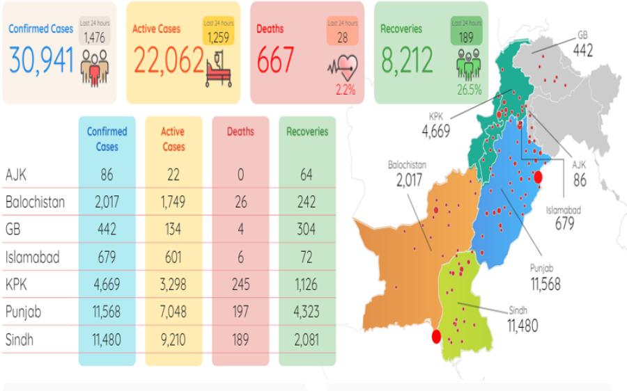 پاکستان میں 24 گھنٹوں میں28 اموات،کورونا متاثرین کی تعداد 30 ہزار 941 تک جا پہنچی،دنیا بھر میں ہلاکتیں 2 لاکھ 83 ہزار سے تجاوز کر گئیں