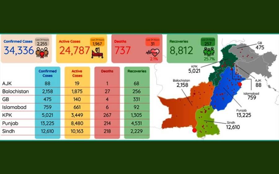 پاکستان میں کورونا وائرس انتہائی تیزی سے پھیلنے لگا ، ایک دن میں اب تک کا سب سے بڑا اضافہ