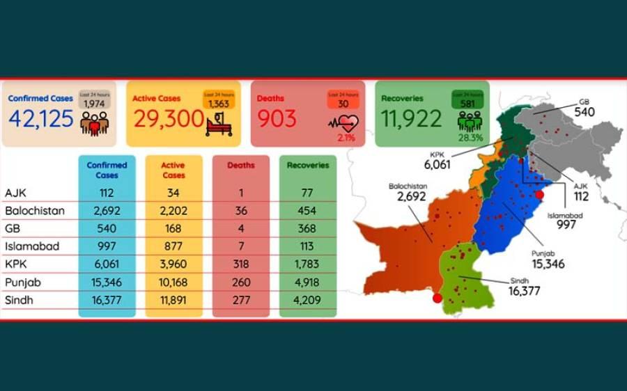 پاکستان میں لاک ڈاﺅن میں نرمی کے بعد کیسز میں اضافہ ،مزید 30 افراد انتقال کر گئے