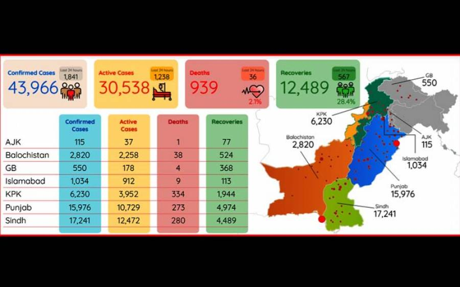 پاکستان میں کورونا وائرس کے کیسز میں اضافہ ، تعداد 43 ہزار 966 ہو گئی ، مزید 36 افراد جاں بحق