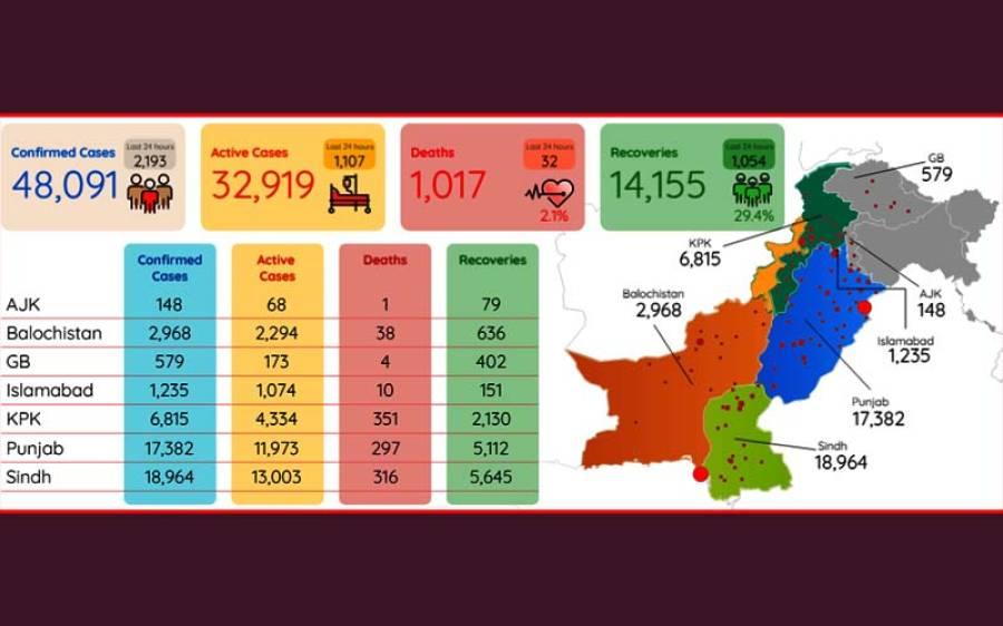 کورونا وائرس کے وار تیز ، پاکستان میں کیسز اور اموات میں اضافہ