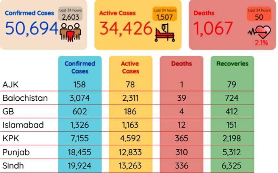 پاکستان میں کورونا متاثرین کی تعداد 50 ہزار سے تجاوز، اموات ایک ہزار67