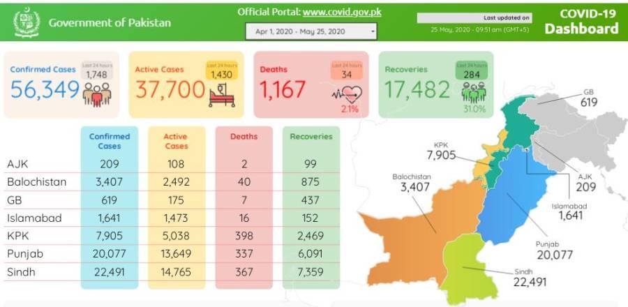 کورونا وائرس، پاکستان میں مزید 34 ہلاکتیں، چوبیس گھنٹوں میں کتنے نئے کیسز سامنے آئے؟ تازہ اعدادوشمار جاری