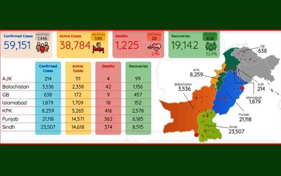 پاکستان میں کورونا وائرس کے کیسز اور اموات میں اضافہ