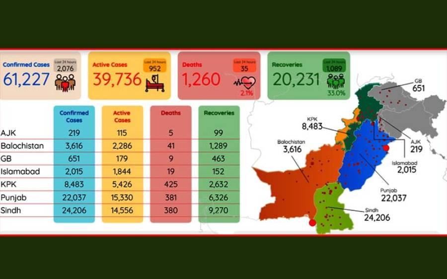 کورونا وائرس، پاکستان میں کیسز اور اموات میں اضافہ