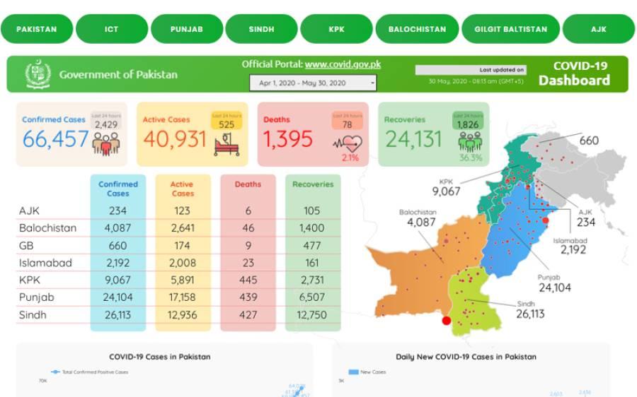 پاکستان میں گزشتہ 24 گھنٹوں میں کورونا سے مزید 78 افراد زندگی کی بازی ہارگئے، 66457 افراد متاثر