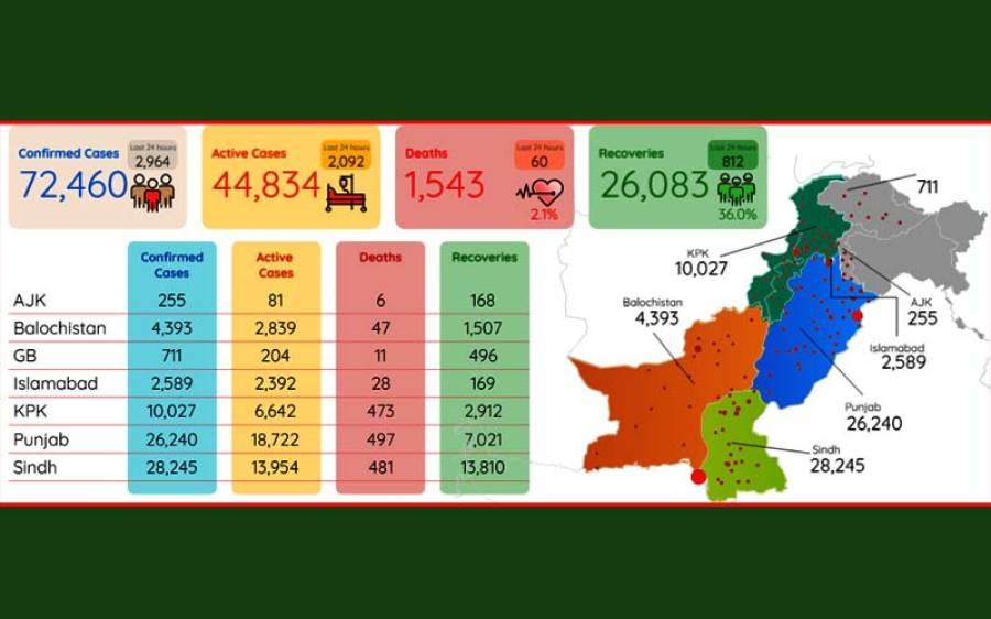 پاکستان میں کورونا کے وارتیز، کیسز اور اموات میں اضافہ
