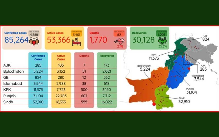 کورونا وائرس، پاکستان میں ایک روز میں اب تک کی سب سے زیادہ اموات ریکارڈ، پریشان کن خبر آ گئی
