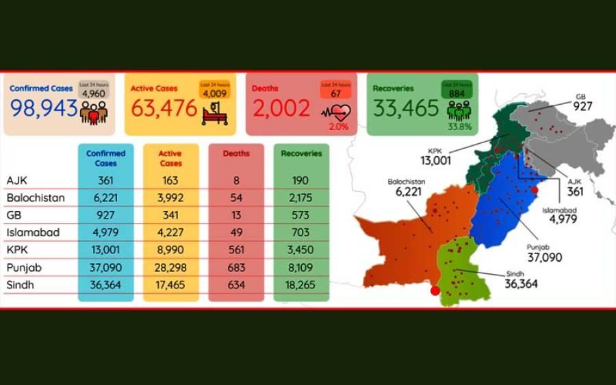 پاکستان میں کورونا وائرس کے کیسز میں ہوشربا اضافہ، اموات 2 ہزار سے بڑھ گئیں