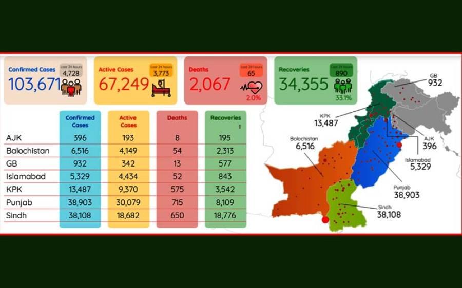کورونا کے وار تیز ، پاکستان میں متاثرہ افراد کی تعداد ایک لاکھ سے بڑھ گئی ، اموات میں بھی اضافہ