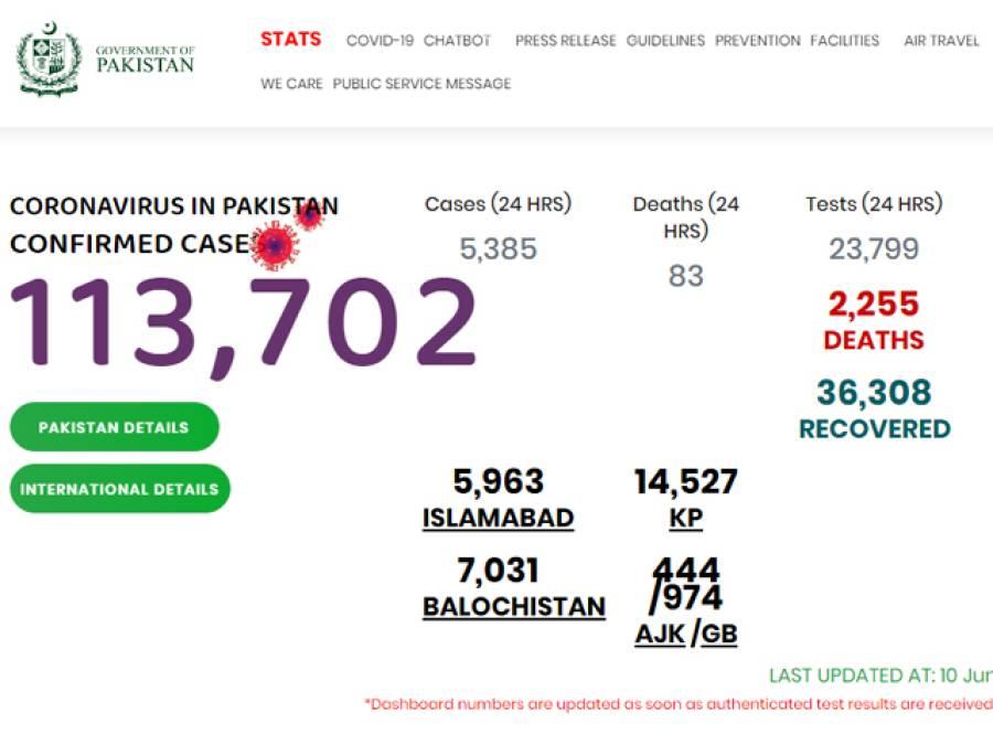 کیا کووڈ 19 سرکاری ایپ غیر محفوظ ہے؟پاکستان نے ایسی حقیقت بیان کر دی کہ غیر ملکی محقق بھی منہ دیکھتے رہ جائیں گے