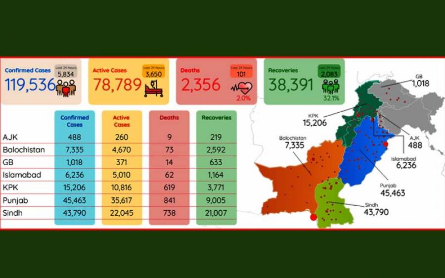 پاکستان میں کورونا کے ایک روز میں اب تک کے سب سے زیادہ کیسز سامنے آ گئے ، ریکارڈ ٹوٹ گیا