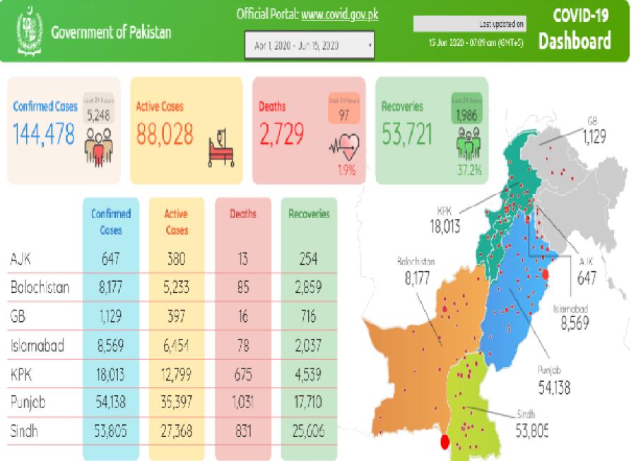 پاکستان میں کوروناکے قاتلانہ حملے جاری،مزید 97 جاں افراد جاں بحق، کیسز میں ہوشربا اضافہ