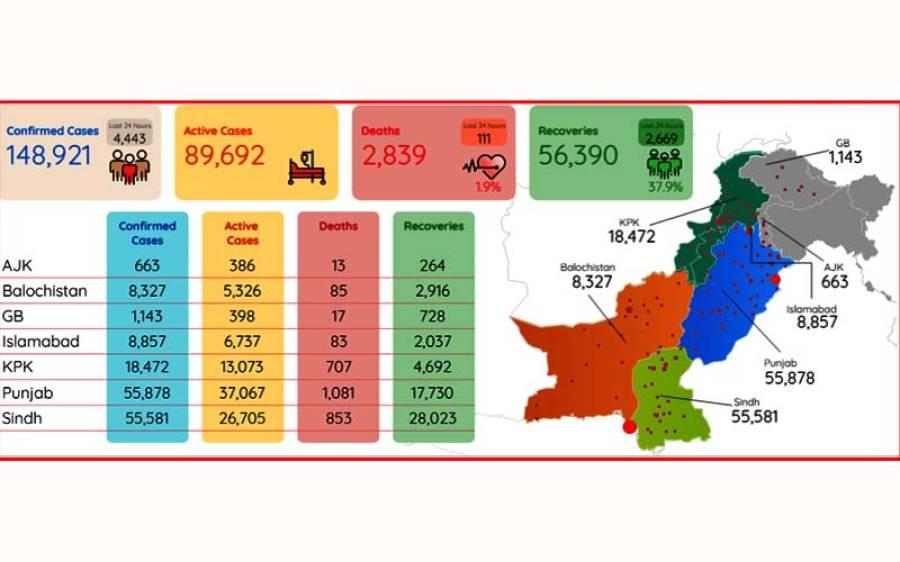 کورونا وائرس، پاکستان میں گزشتہ چوبیس گھنٹوں میں ایک بار پھر اب تک کی سب سے زیادہ اموات