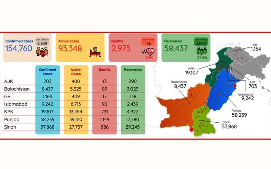 کورونا وائرس، پاکستان میں چوبیس گھنٹوں میں اب تک کی سب سے زیادہ اموات ، ریکارڈ ٹوٹ گئے