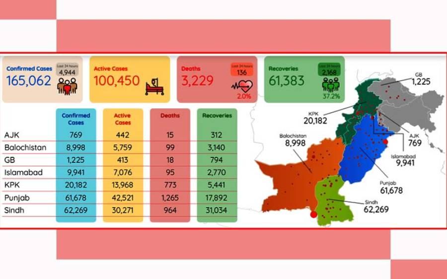 کورونا وائرس کے وار جاری ، پاکستان میں مریضوں اور اموات کی تعداد میں اضافہ
