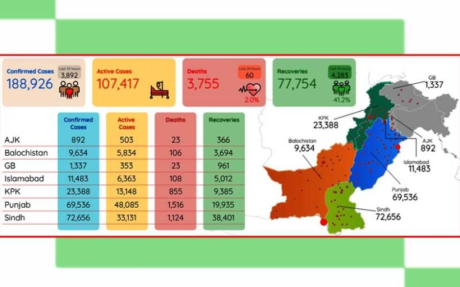 کورورنا وائرس کے وار جاری ، پاکستان میں کیسز اور اموات میں اضافہ