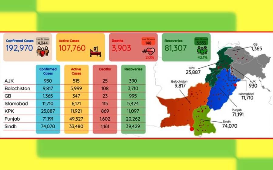 کورونا وائرس کے وار تیز، پاکستان میں گزشتہ چوبیس گھنٹوں میں اموات میں ہوشربا اضافہ