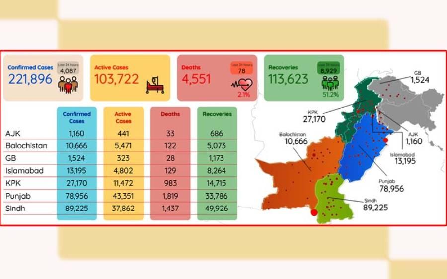 کورونا کے وار جاری ، پاکستان میں کیسز اور اموات میں اضافہ