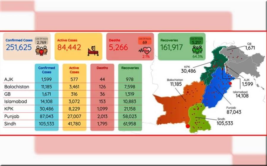 پاکستان میں کورونا وائرس کے مریضوں کی تعداد اڑھائی لاکھ سے تجاوز کر گئی