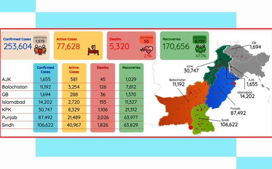کورونا وائرس ، پاکستان میں اموات اور کیسز کی تعداد میں اضافہ