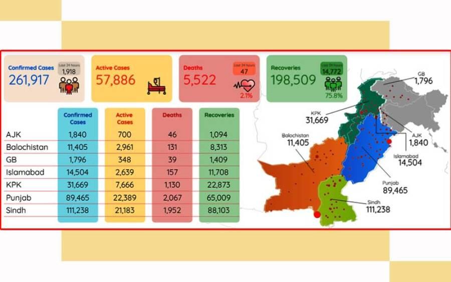 پاکستان میں کورونا وائرس کا زور ٹوٹنے لگا