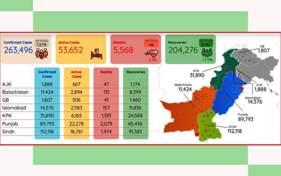 پاکستان میں کورونا وائرس کے کیسز میں واضح کمی ہونا شروع ہو گئی