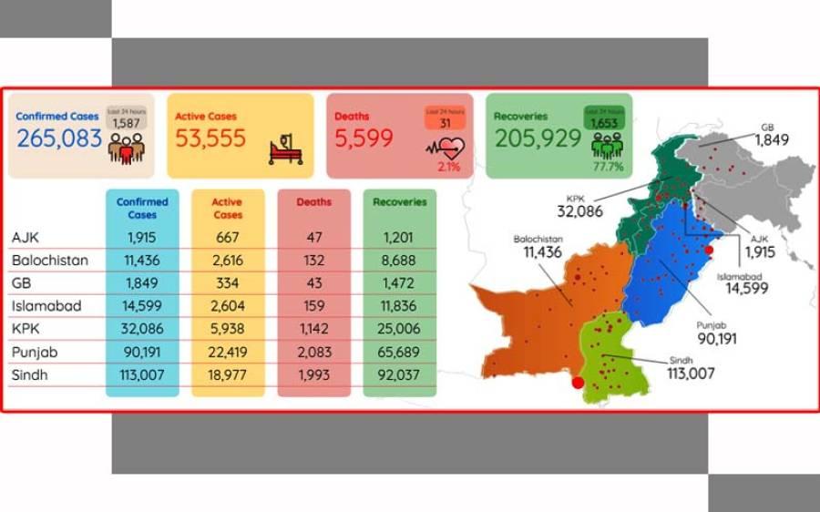 پاکستان میں کورونا قابو میں آنے لگا ، کیسز اور اموات میں کمی