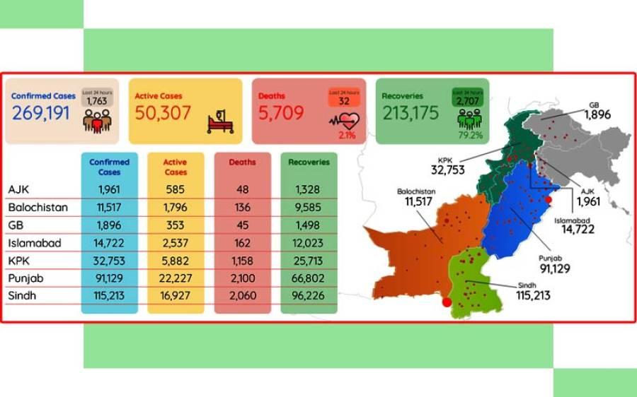 کورونا وائرس قابو میں آنے لگا ، پاکستان میں مصدقہ مریضوں کی تعداد میں کمی ہونا شروع ہو گئی