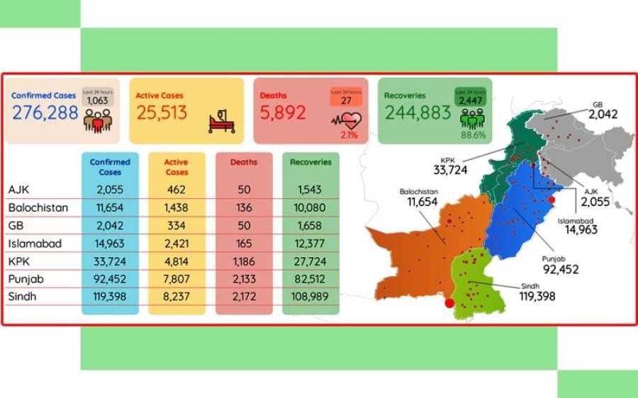 پاکستان میں کورونا وائرس کے فعال کیسز میں واضح کمی