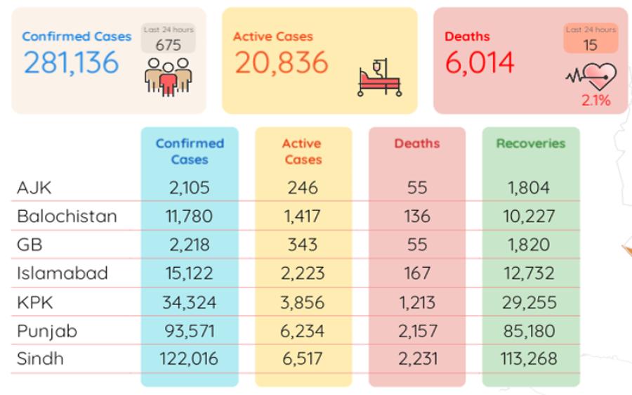 پاکستان میں کورونا کے ایکٹو کیسز کی تعداد کتنی رہ گئی؟ جان کر آپ بھی سکھ کا سانس لیں گے