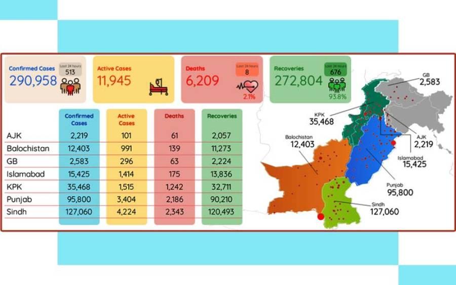 کورونا وائرس، ملک میں 513 نئے کیسز اور 8 اموات رپورٹ